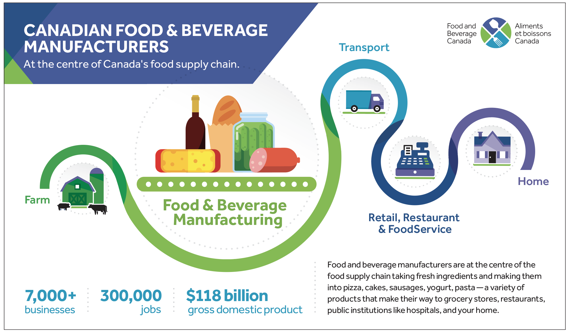 Canadian Food & Beverage Manufacturers
